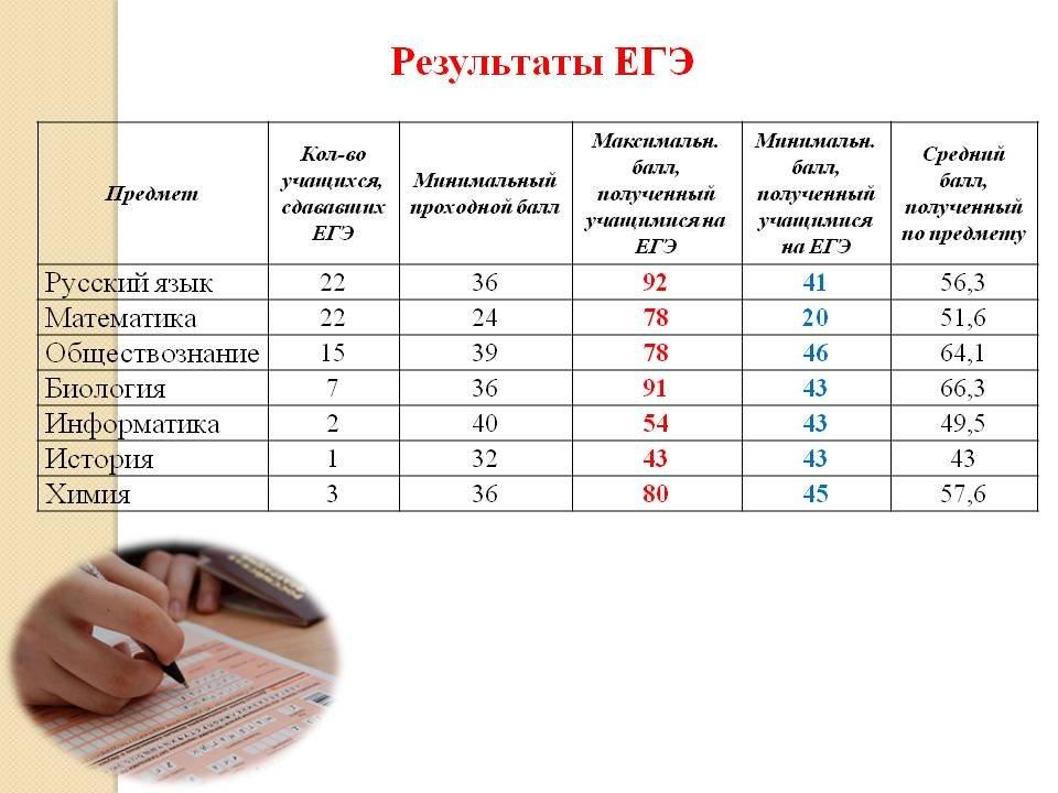 Cрок годности результатов ЕГЭ